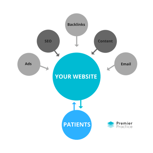 patient-marketing-system-premier-practice